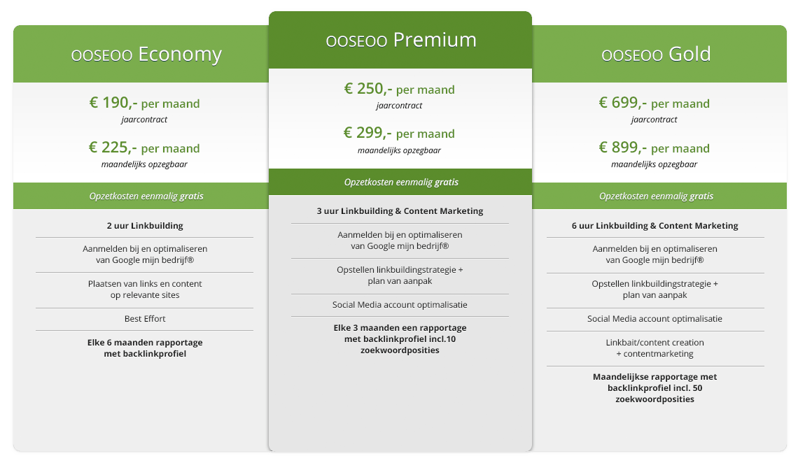 pricinggrid adwords ooseoo